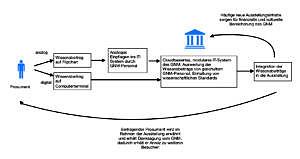 Die Grafik zeigt den Kreislauf, wie ein Museumsbesucher durch einen Wissensbeitrag zum 'Prosument' wird. Das Museum prüft den Beitrag und nimmt ihn bei Eignung in die Ausstellung auf. So wird die Ausstellung nicht nur stets erweitert und bleibt interessant, sondern auch der Museumsbesucher hat einen Anreit, wiederzukommen.